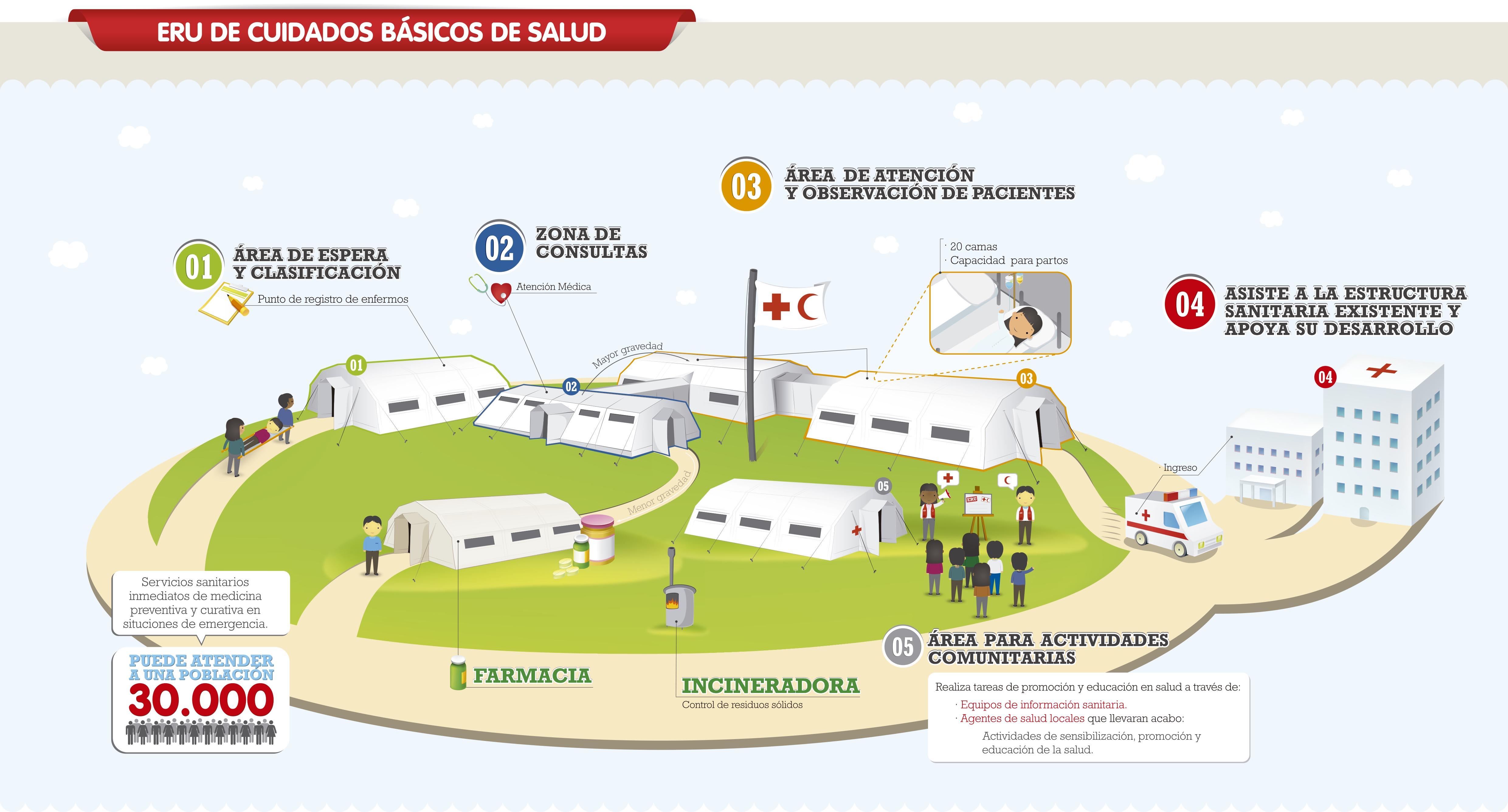 Infografía Cruz Roja Española